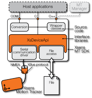 Architecture of the latest iteration of the XDA